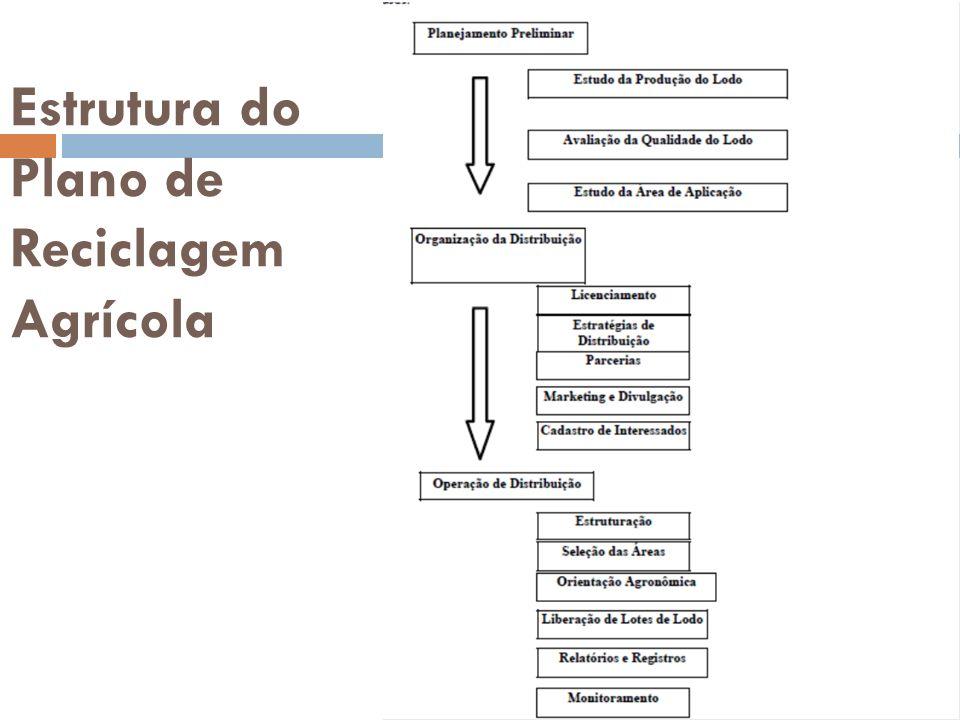 ESTUDO DE CASO: Disposição de lodo de esgoto como fonte de nutrientes na agricultura: A experiência da SANEPAR Na região metropolitana de Curitiba de 2000 a 2008, foram destinadas 105 mil toneladas de lodo de esgoto (25% ST) a 120 áreas para o cultivo de feijão, milho, soja, adubo verde, trigo, aveia, cobertura de inverno, grameiras (implantação), pós colheita No ano de 2007 a produção estimada de lodo de esgoto, com base em sólidos totais (ST) das 227 estações de tratamento de esgoto (ETEs) da Companhia de Saneamento do Paraná (SANEPAR) foi de 15.680 t / ano (ST), destacando que a região metropolitana de Curitiba produz 5.076 t / ano (ST), correspondente a 32,4% do total do estado (SANEPAR, 2007).
