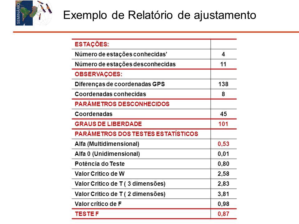 Exemplo de Relatório de ajustamento ESTAÇÕES: Número de estações conhecidas 4 Número de estações desconhecidas 11 OBSERVAÇOES: Diferenças de coordenadas GPS 138 Coordenadas conhecidas 8 PARÂMETROS DESCONHECIDOS Coordenadas 45 GRAUS DE LIBERDADE 101 PARÂMETROS DOS TESTES ESTATÍSTICOS Alfa (Multidimensional) 0,53 Alfa 0 (Unidimensional) 0,01 Potência do Teste 0,80 Valor Critico de W 2,58 Valor Critico de T ( 3 dimensões) 2,83 Valor Critico de T ( 2 dimensões) 3,81 Valor crítico de F 0,98 TESTE F 0,87