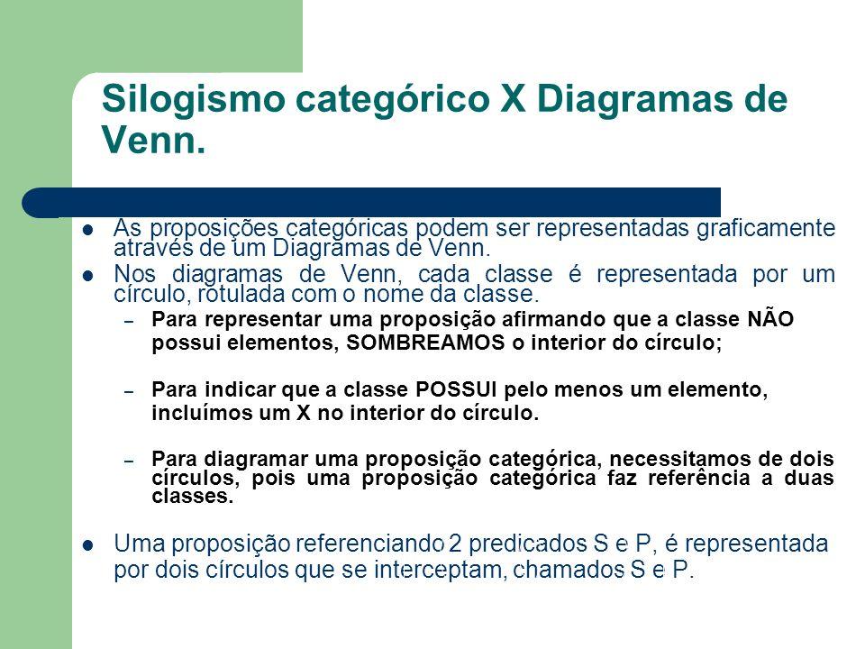 Silogismo categórico X Diagramas de Venn. As proposições categóricas podem ser representadas graficamente através de um Diagramas de Venn. Nos diagram