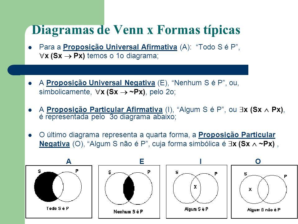 Diagramas de Venn x Formas típicas Para a Proposição Universal Afirmativa (A): Todo S é P, x (Sx Px) temos o 1o diagrama; A Proposição Universal Negat