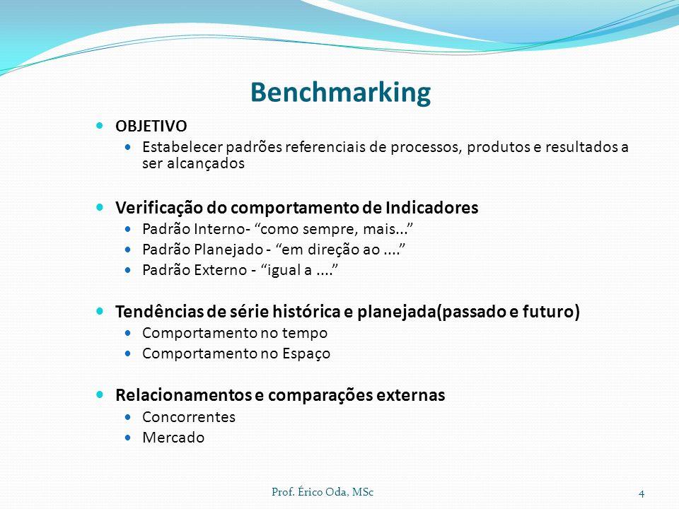 Benchmarking OBJETIVO Estabelecer padrões referenciais de processos, produtos e resultados a ser alcançados Verificação do comportamento de Indicadore