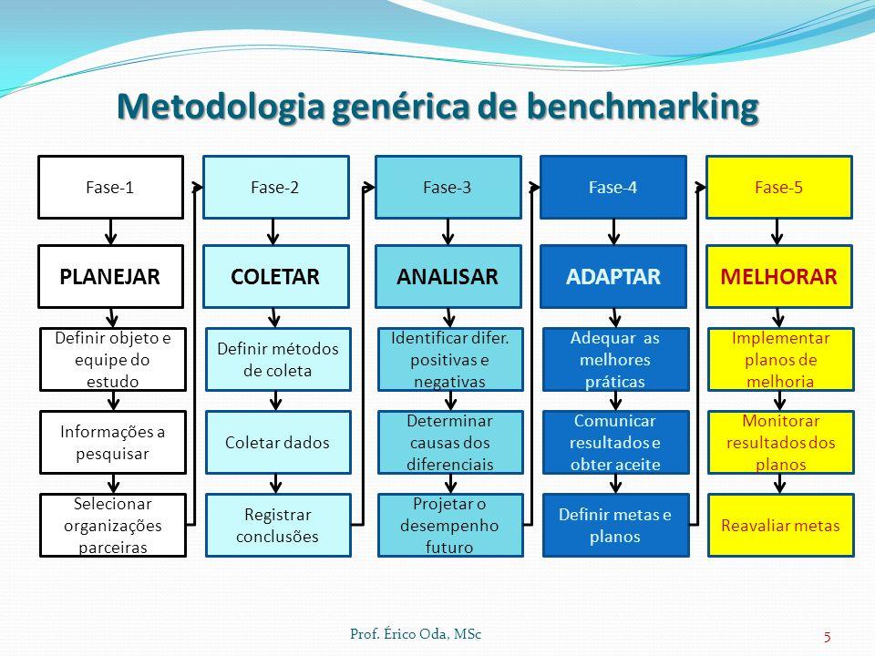 Metodologia genérica de benchmarking Prof. Érico Oda, MSc5 Fase-1Fase-2Fase-3Fase-4Fase-5 PLANEJARCOLETARANALISARADAPTARMELHORAR Definir objeto e equi