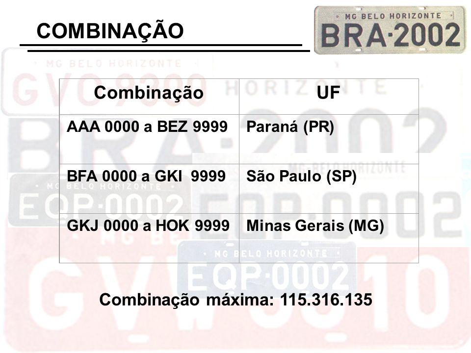 COMBINAÇÃO CombinaçãoUF AAA 0000 a BEZ 9999Paraná (PR) BFA 0000 a GKI 9999São Paulo (SP) GKJ 0000 a HOK 9999Minas Gerais (MG) Combinação máxima: 115.3