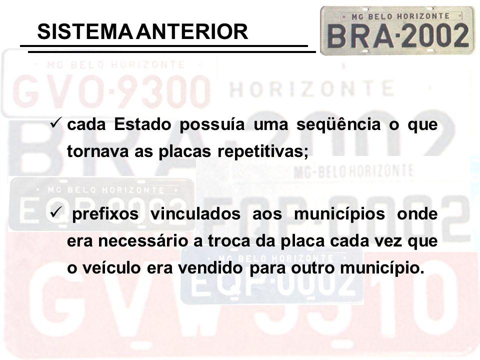 SISTEMA ATUAL Abreviação do estado e município 3 letras 4 números