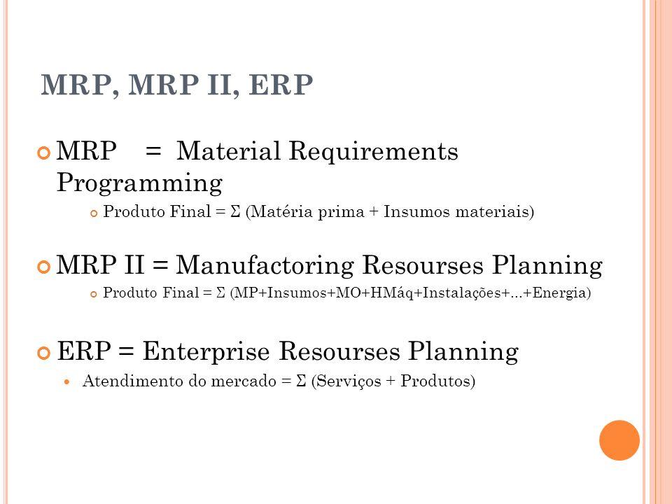 MRP, MRP II, ERP MRP = Material Requirements Programming Produto Final = Σ (Matéria prima + Insumos materiais) MRP II = Manufactoring Resourses Planni