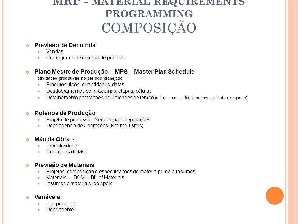 MRP - MATERIAL REQUIREMENTS PROGRAMMING COMPOSIÇÃO Previsão de Demanda Vendas Cronograma de entrega de pedidos Plano Mestre de Produção – MPS – Master