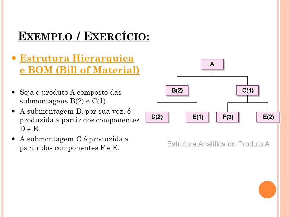 E XEMPLO / E XERCÍCIO : Estrutura Hierarquica e BOM (Bill of Material) Seja o produto A composto das submontagens B(2) e C(1). A submontagem B, por su