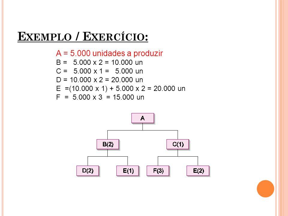 E XEMPLO / E XERCÍCIO : A = 5.000 unidades a produzir B = 5.000 x 2 = 10.000 un C = 5.000 x 1 = 5.000 un D = 10.000 x 2 = 20.000 un E =(10.000 x 1) +