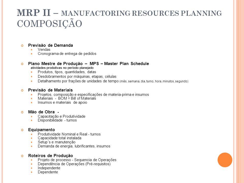 MRP II – MANUFACTORING RESOURCES PLANNING COMPOSIÇÃO Previsão de Demanda Vendas Cronograma de entrega de pedidos Plano Mestre de Produção – MPS – Mast