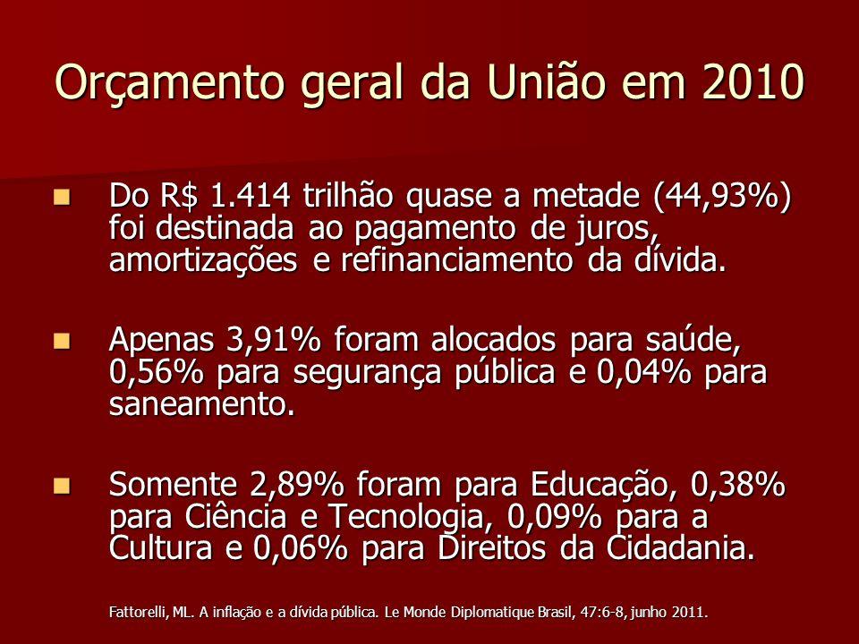 Orçamento geral da União em 2010 Do R$ 1.414 trilhão quase a metade (44,93%) foi destinada ao pagamento de juros, amortizações e refinanciamento da dí