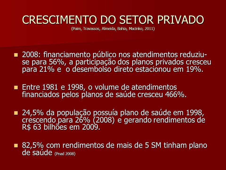 CRESCIMENTO DO SETOR PRIVADO (Paim, Travassos, Almeida, Bahia, Macinko, 2011) 2008: financiamento público nos atendimentos reduziu- se para 56%, a par