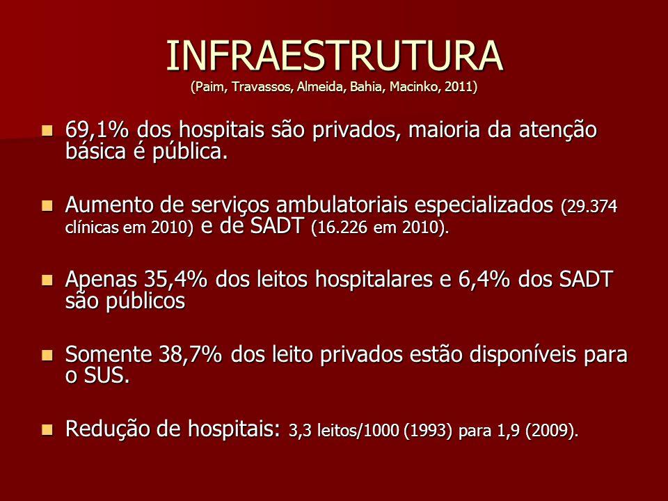 INFRAESTRUTURA (Paim, Travassos, Almeida, Bahia, Macinko, 2011) 69,1% dos hospitais são privados, maioria da atenção básica é pública. 69,1% dos hospi
