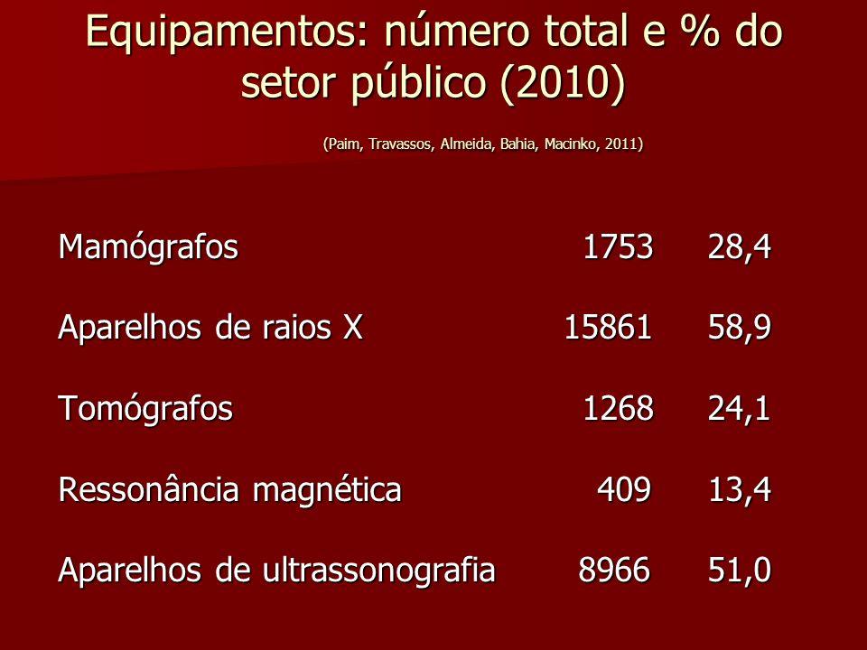 Equipamentos: número total e % do setor público (2010) (Paim, Travassos, Almeida, Bahia, Macinko, 2011) Mamógrafos 1753 28,4 Aparelhos de raios X 1586