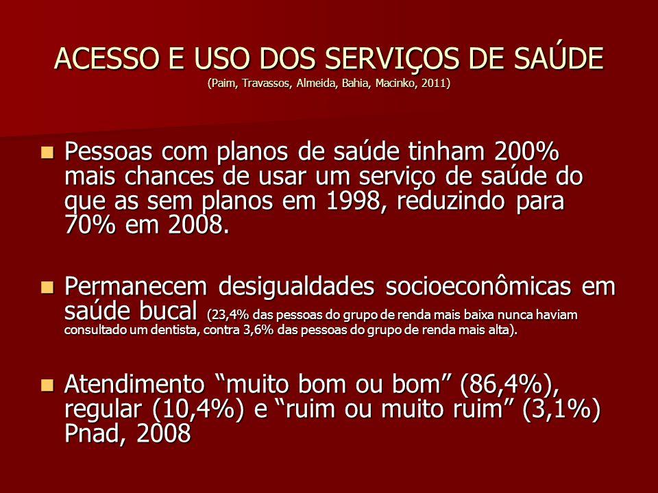 ACESSO E USO DOS SERVIÇOS DE SAÚDE (Paim, Travassos, Almeida, Bahia, Macinko, 2011) Pessoas com planos de saúde tinham 200% mais chances de usar um se