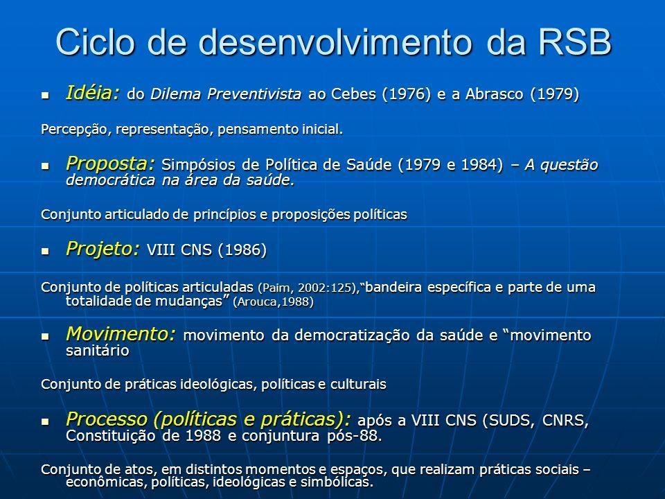 Ciclo de desenvolvimento da RSB Idéia: do Dilema Preventivista ao Cebes (1976) e a Abrasco (1979) Idéia: do Dilema Preventivista ao Cebes (1976) e a Abrasco (1979) Percepção, representação, pensamento inicial.