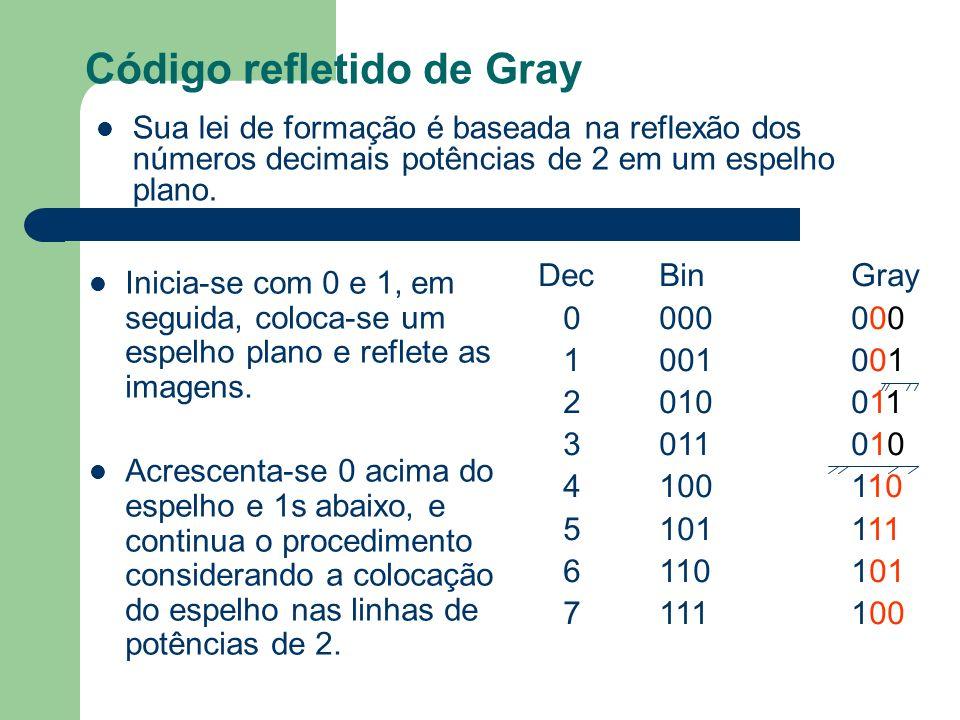 Código refletido de Gray Sua lei de formação é baseada na reflexão dos números decimais potências de 2 em um espelho plano. Inicia-se com 0 e 1, em se
