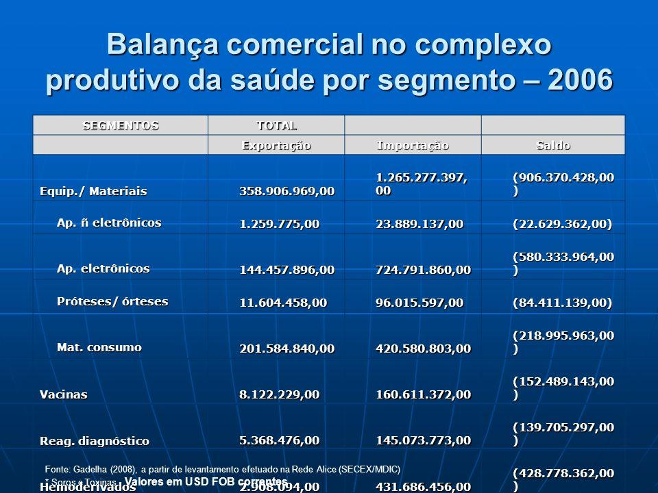 Balança comercial no complexo produtivo da saúde por segmento – 2006 SEGMENTOS TOTAL ExportaçãoImportaçãoSaldo Equip./ Materiais 358.906.969,00 358.90