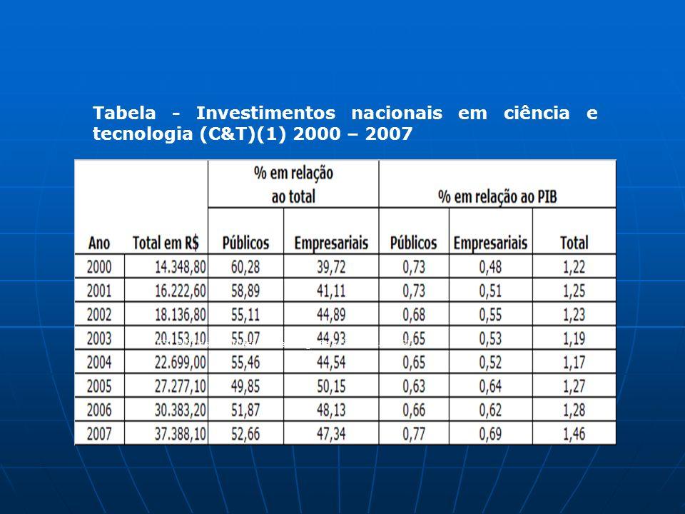 Tabela - Investimentos nacionais em ciência e tecnologia (C&T) (1) 2000 – 2007 FONTES: PIB: Instituto Brasileiro de Geografia e Estatística - IBGE; Ta