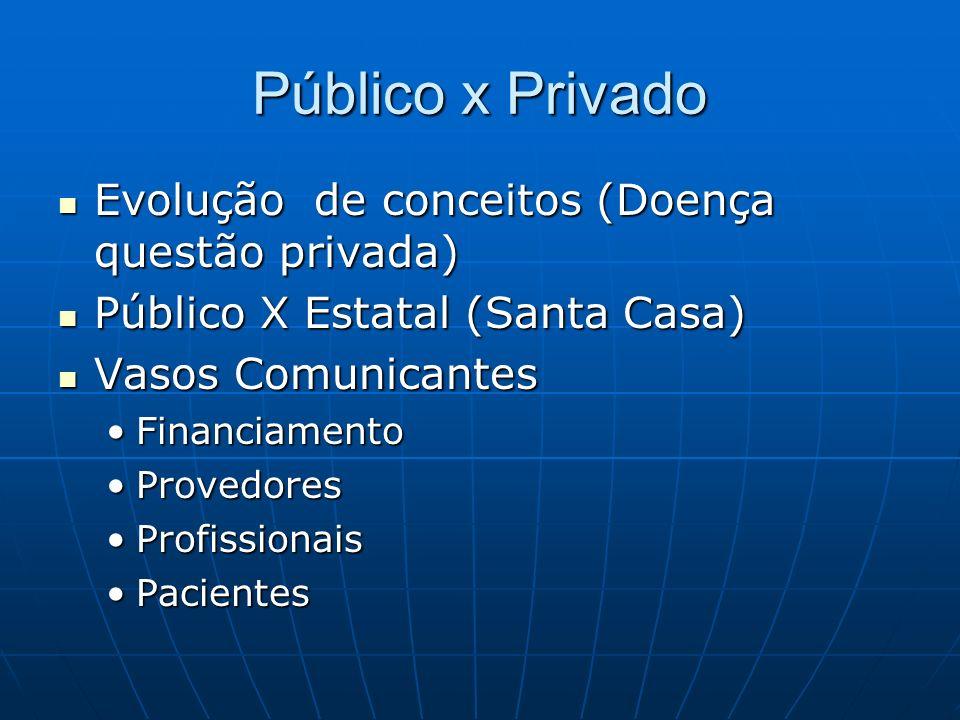 Público x Privado Evolução de conceitos (Doença questão privada) Evolução de conceitos (Doença questão privada) Público X Estatal (Santa Casa) Público