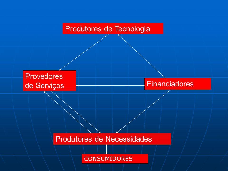 Produtores de Tecnologia Produtores de Necessidades Provedores de Serviços Financiadores CONSUMIDORES