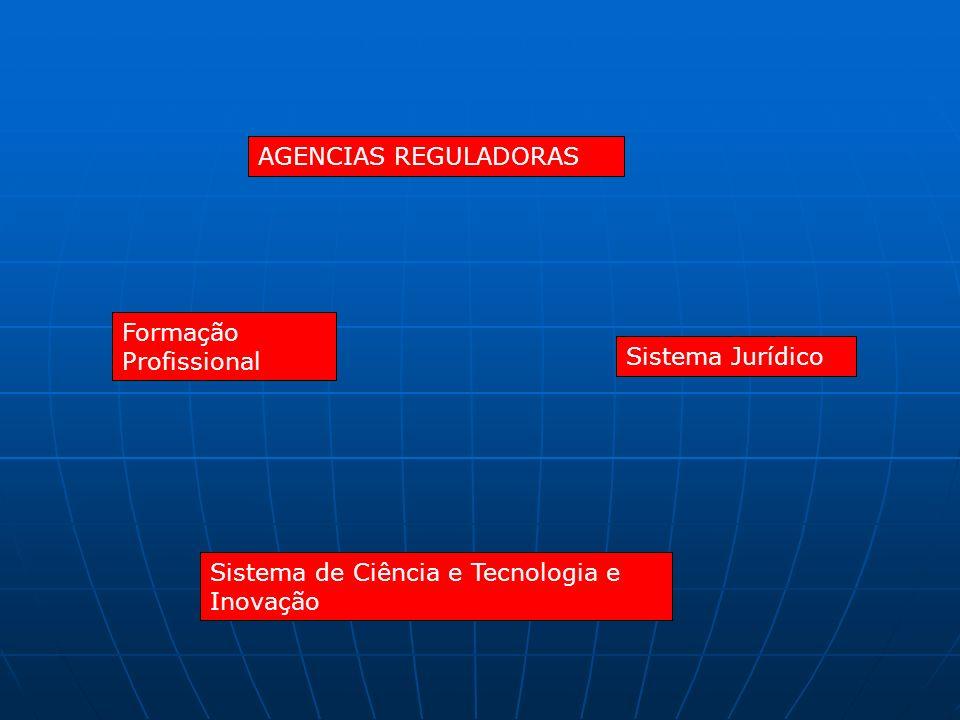 AGENCIAS REGULADORAS Sistema de Ciência e Tecnologia e Inovação Formação Profissional Sistema Jurídico