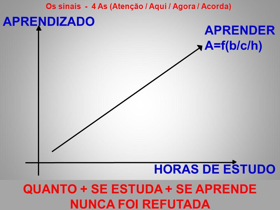 APRENDIZADO HORAS DE ESTUDO APRENDER A=f(b/c/h) QUANTO + SE ESTUDA + SE APRENDE NUNCA FOI REFUTADA Os sinais - 4 As (Atenção / Aqui / Agora / Acorda)