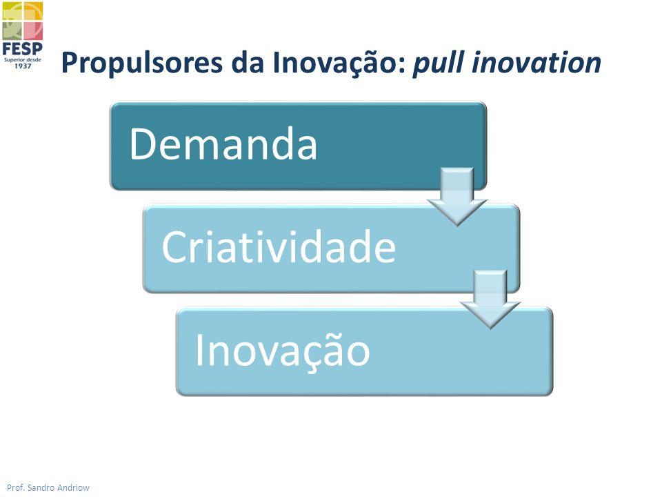 Propulsores da Inovação: pull inovation Prof. Sandro Andriow Demanda Criatividade Inovação