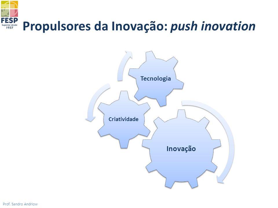 Propulsores da Inovação: push inovation Prof. Sandro Andriow Inovação Criatividade Tecnologia