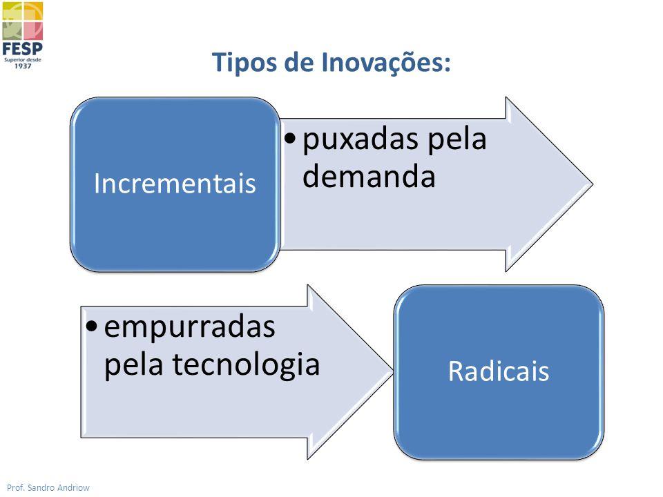 Tipos de Inovações: Prof. Sandro Andriow puxadas pela demanda Incrementais empurradas pela tecnologia Radicais