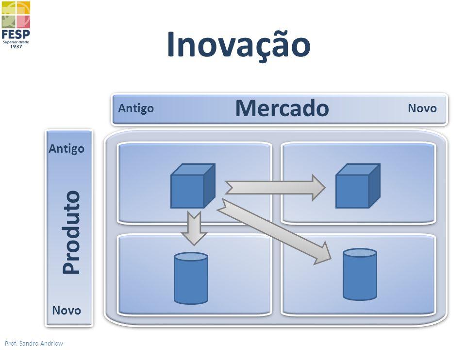 Inovação Prof. Sandro Andriow Produto Mercado Antigo Novo Antigo