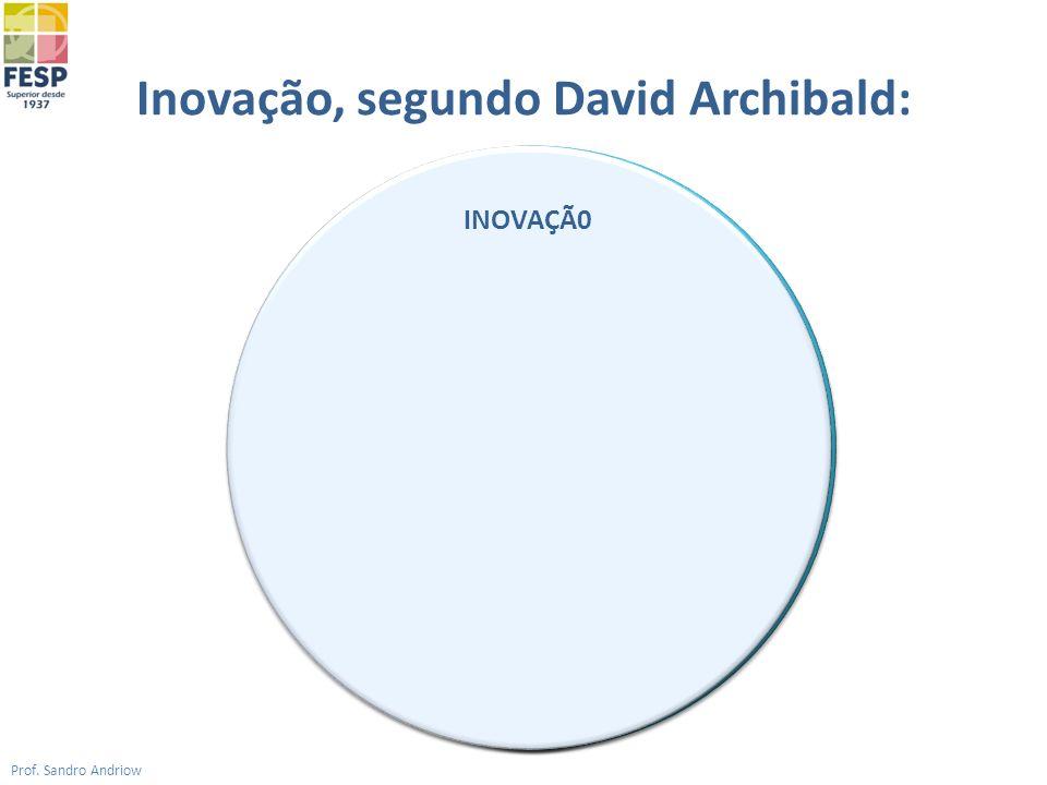 Inovação, segundo David Archibald: Prof. Sandro Andriow Utilidade Produtividade Ação Idéia INOVAÇÃ0