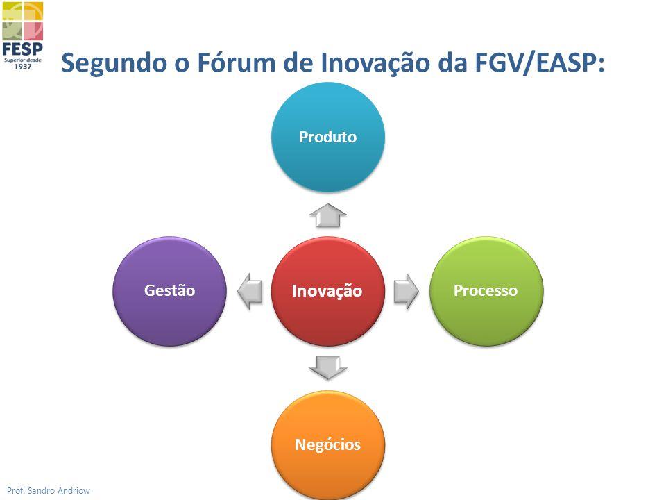 Segundo o Fórum de Inovação da FGV/EASP: Prof. Sandro Andriow Inovação Produto Processo Negócios Gestão