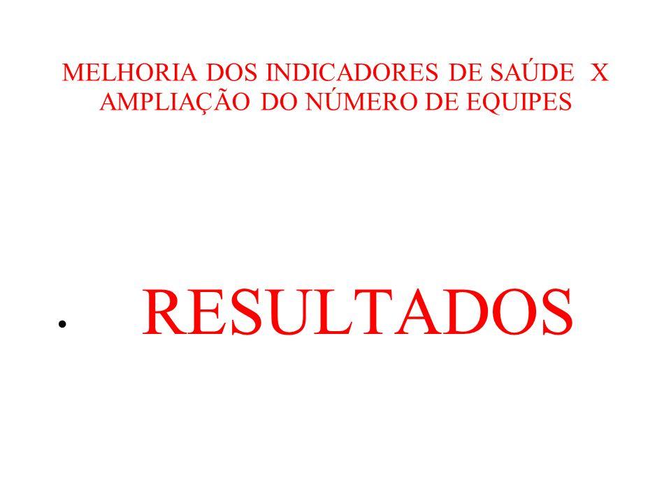 MELHORIA DOS INDICADORES DE SAÚDE X AMPLIAÇÃO DO NÚMERO DE EQUIPES RESULTADOS