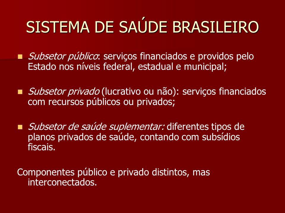SISTEMA DE SAÚDE BRASILEIRO Subsetor público: serviços financiados e providos pelo Estado nos níveis federal, estadual e municipal; Subsetor privado (