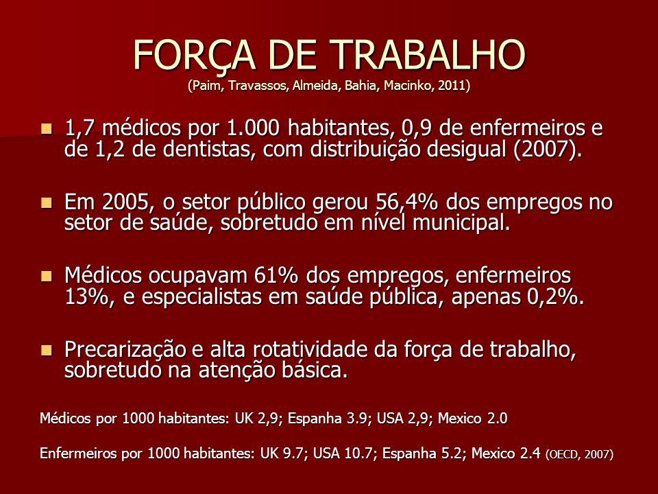 FORÇA DE TRABALHO (Paim, Travassos, Almeida, Bahia, Macinko, 2011) 1,7 médicos por 1.000 habitantes, 0,9 de enfermeiros e de 1,2 de dentistas, com dis
