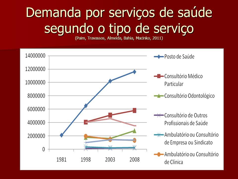 Demanda por serviços de saúde segundo o tipo de serviço (Paim, Travassos, Almeida, Bahia, Macinko, 2011)