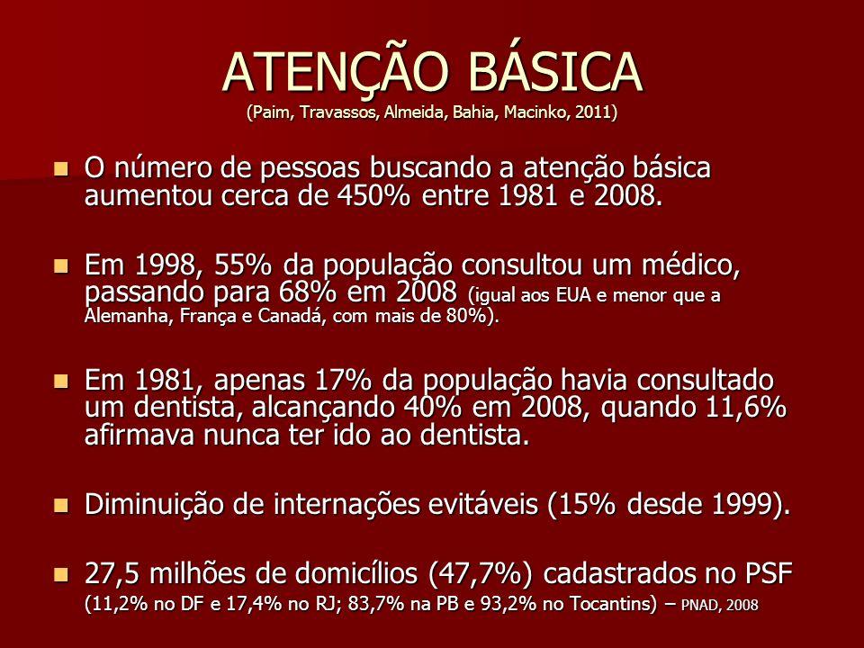 ATENÇÃO BÁSICA (Paim, Travassos, Almeida, Bahia, Macinko, 2011) O número de pessoas buscando a atenção básica aumentou cerca de 450% entre 1981 e 2008