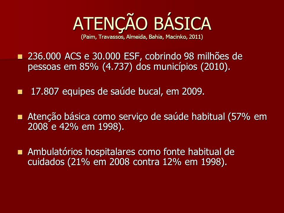 ATENÇÃO BÁSICA (Paim, Travassos, Almeida, Bahia, Macinko, 2011) 236.000 ACS e 30.000 ESF, cobrindo 98 milhões de pessoas em 85% (4.737) dos municípios
