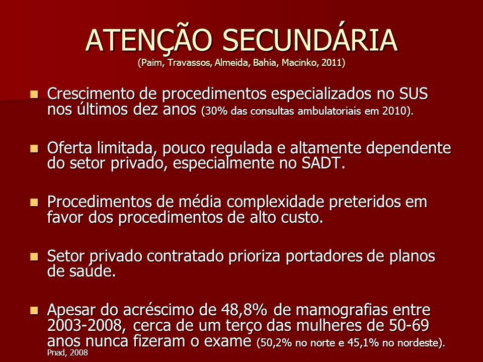 ATENÇÃO SECUNDÁRIA (Paim, Travassos, Almeida, Bahia, Macinko, 2011) Crescimento de procedimentos especializados no SUS nos últimos dez anos (30% das c