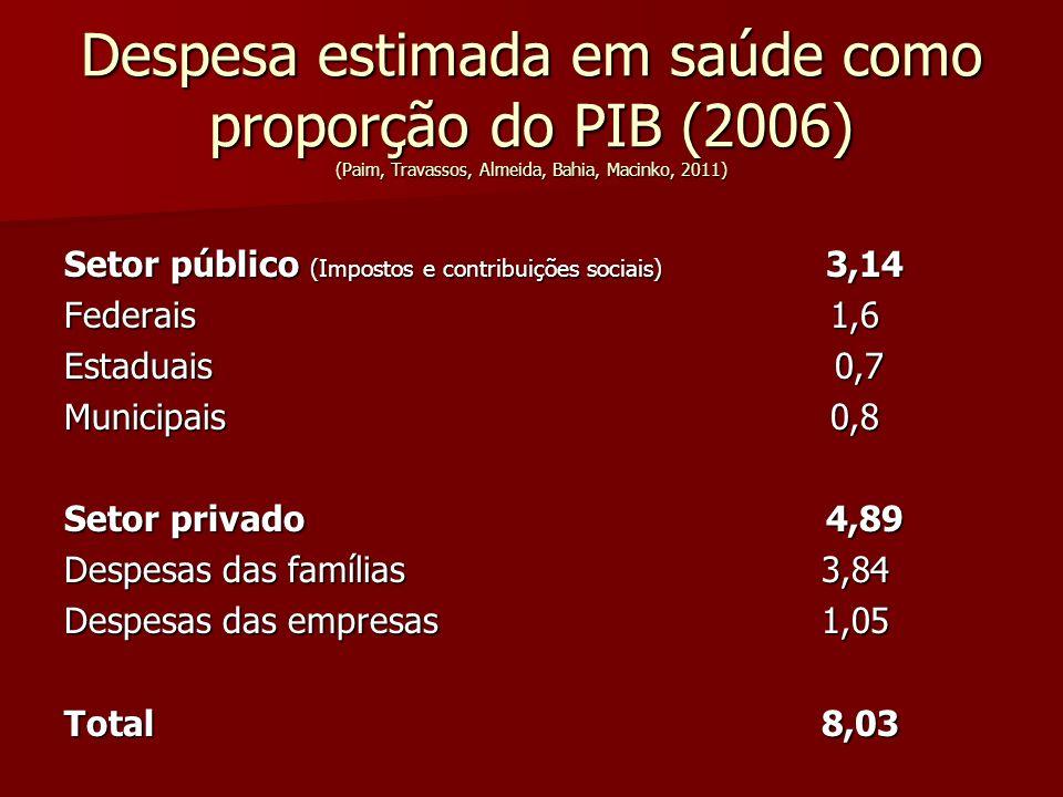 Despesa estimada em saúde como proporção do PIB (2006) (Paim, Travassos, Almeida, Bahia, Macinko, 2011) Setor público (Impostos e contribuições sociai