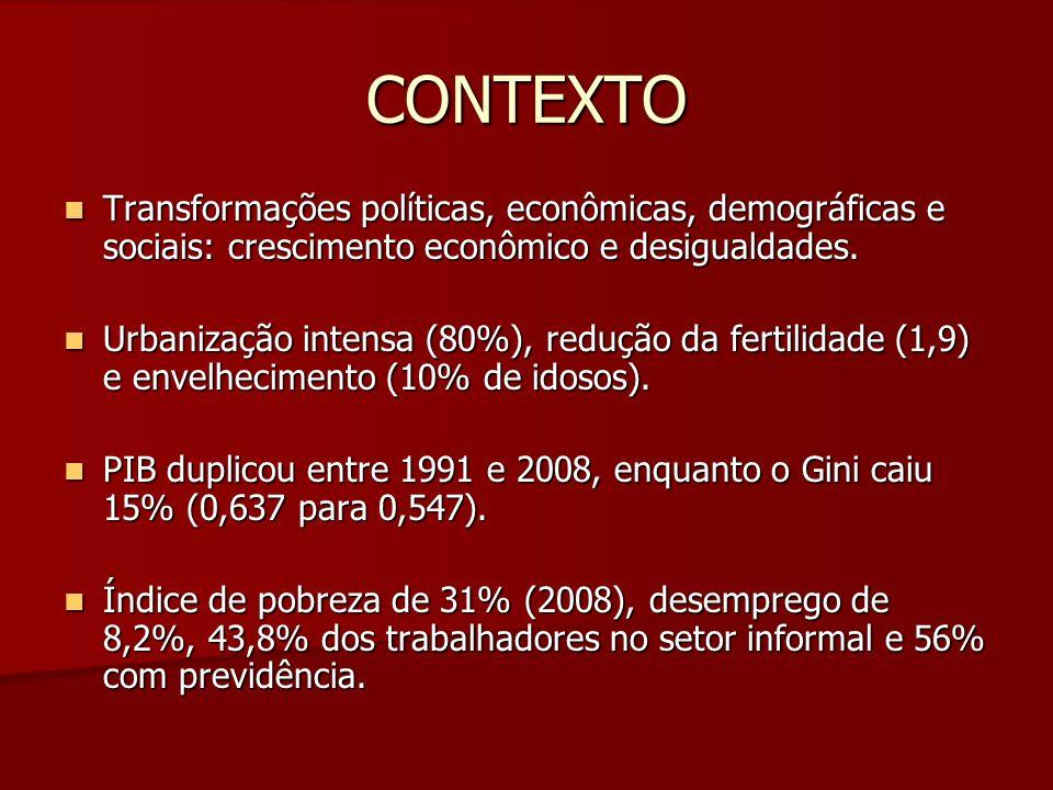 CONTEXTO Transformações políticas, econômicas, demográficas e sociais: crescimento econômico e desigualdades. Transformações políticas, econômicas, de