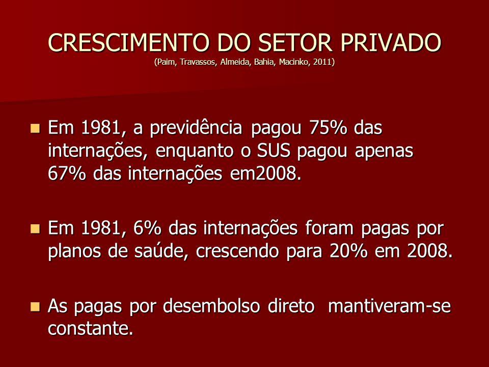 CRESCIMENTO DO SETOR PRIVADO (Paim, Travassos, Almeida, Bahia, Macinko, 2011) Em 1981, a previdência pagou 75% das internações, enquanto o SUS pagou a