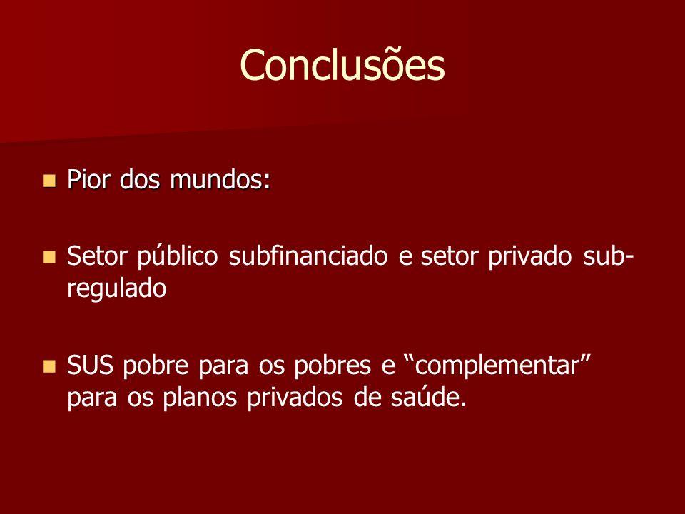 Conclusões Pior dos mundos: Pior dos mundos: Setor público subfinanciado e setor privado sub- regulado SUS pobre para os pobres e complementar para os
