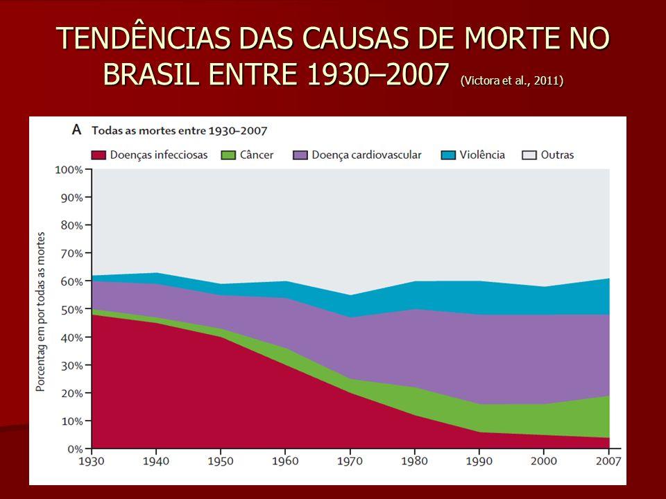 TENDÊNCIAS DAS CAUSAS DE MORTE NO BRASIL ENTRE 1930–2007 (Victora et al., 2011)
