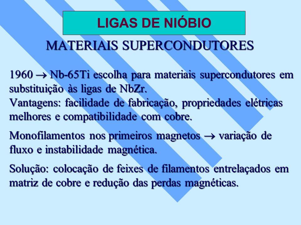 MATERIAIS SUPERCONDUTORES 1960 Nb-65Ti escolha para materiais supercondutores em substituição às ligas de NbZr. Vantagens: facilidade de fabricação, p
