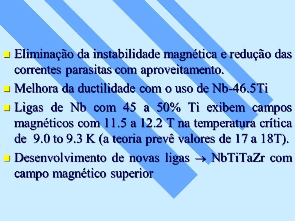 Eliminação da instabilidade magnética e redução das correntes parasitas com aproveitamento. Eliminação da instabilidade magnética e redução das corren