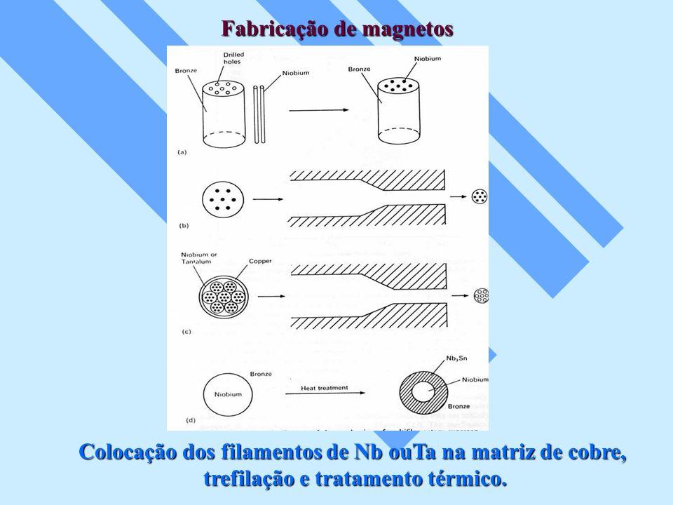 Fabricação de magnetos Colocação dos filamentos de Nb ouTa na matriz de cobre, trefilação e tratamento térmico.