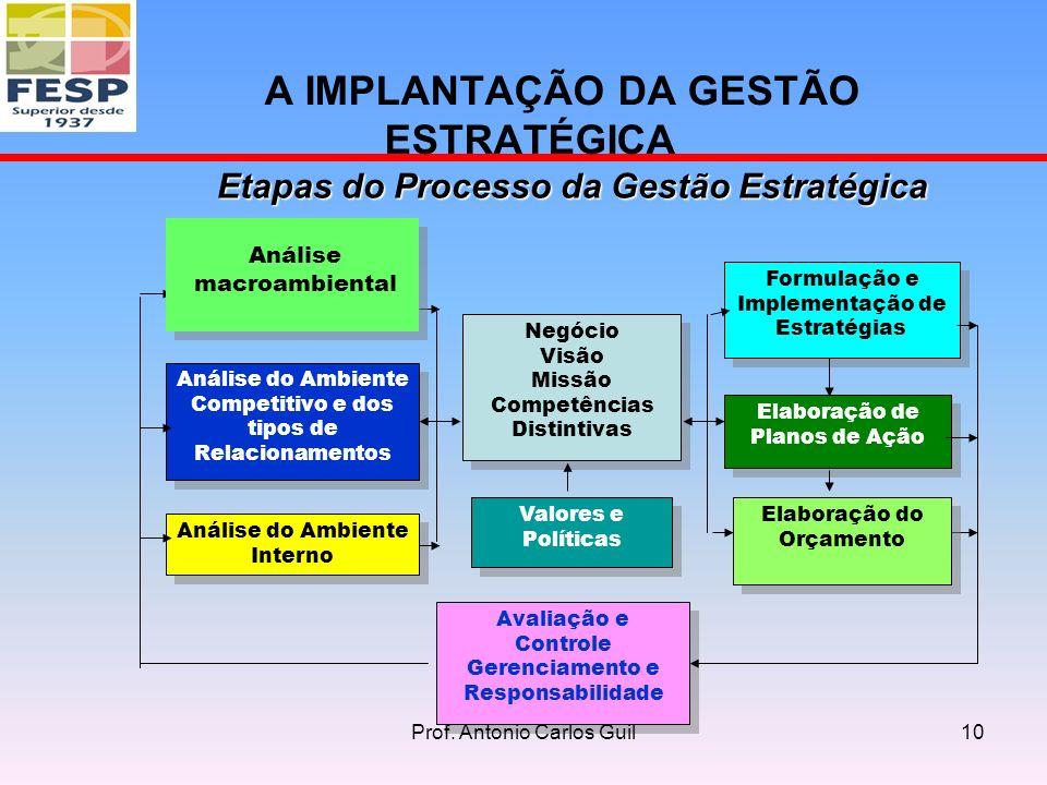 Análise do Ambiente Competitivo e dos tipos de Relacionamentos Análise do Ambiente Interno Negócio Visão Missão Competências Distintivas Negócio Visão Missão Competências Distintivas Formulação e Implementação de Estratégias Elaboração de Planos de Ação Avaliação e Controle Gerenciamento e Responsabilidade Avaliação e Controle Gerenciamento e Responsabilidade Valores e Políticas Elaboração do Orçamento A IMPLANTAÇÃO DA GESTÃO ESTRATÉGICA Análise macroambiental Etapas do Processo da Gestão Estratégica 10Prof.