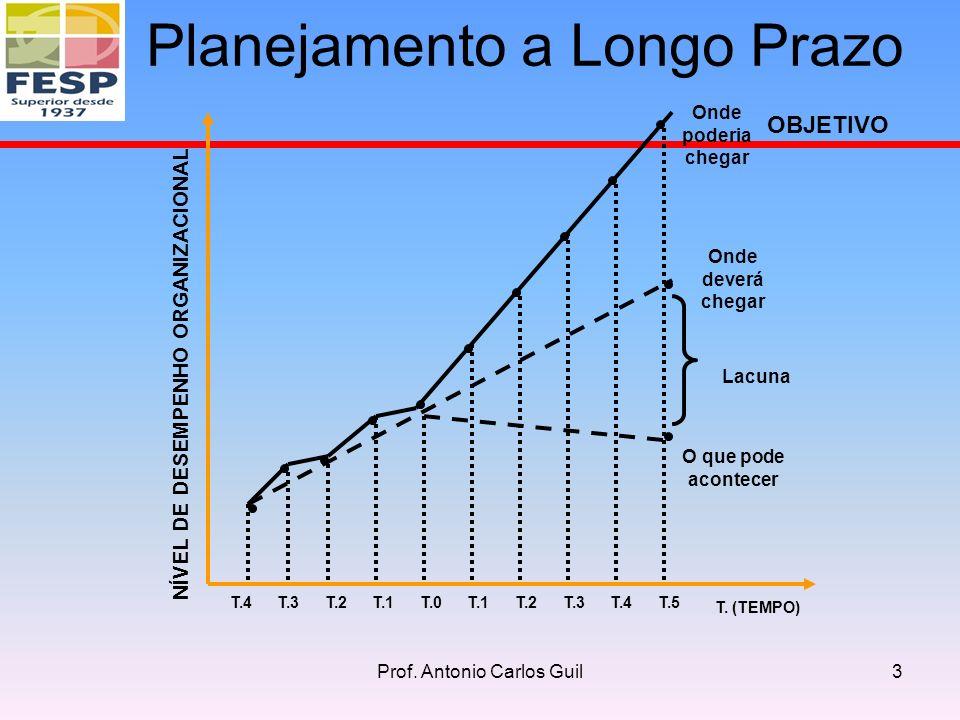 T.4T.3T.2T.1T.0T.1T.2T.3T.4T.5 T. (TEMPO) NÍVEL DE DESEMPENHO ORGANIZACIONAL OBJETIVO Onde poderia chegar Onde deverá chegar O que pode acontecer Lacu