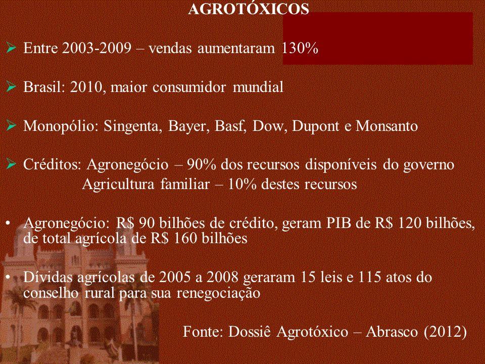 AGROTÓXICOS Entre 2003-2009 – vendas aumentaram 130% Brasil: 2010, maior consumidor mundial Monopólio: Singenta, Bayer, Basf, Dow, Dupont e Monsanto Créditos: Agronegócio – 90% dos recursos disponíveis do governo Agricultura familiar – 10% destes recursos Agronegócio: R$ 90 bilhões de crédito, geram PIB de R$ 120 bilhões, de total agrícola de R$ 160 bilhões Dívidas agrícolas de 2005 a 2008 geraram 15 leis e 115 atos do conselho rural para sua renegociação Fonte: Dossiê Agrotóxico – Abrasco (2012)